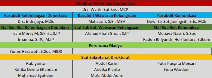 Struktur Organisasi 2020