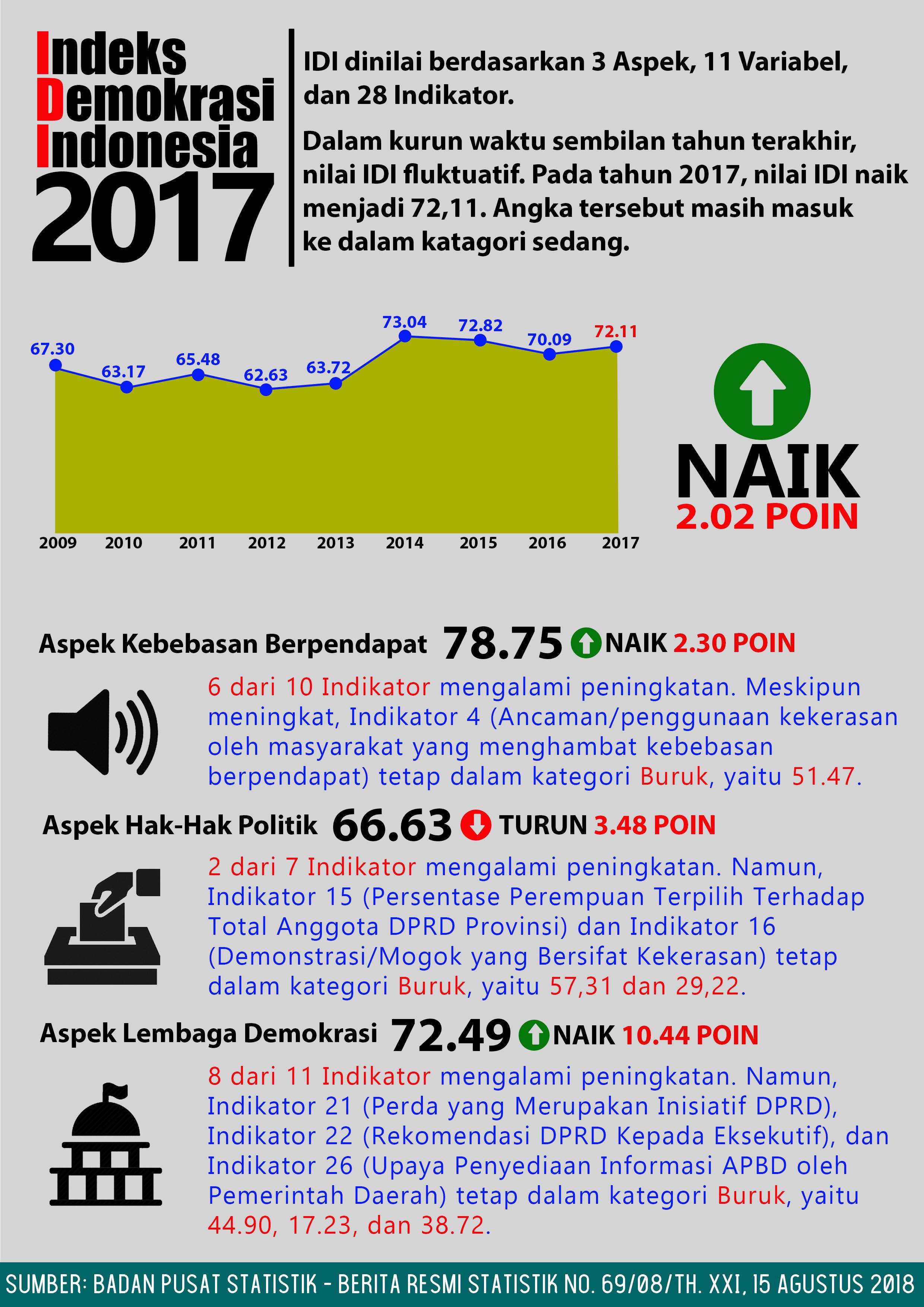 Infografis-IDI