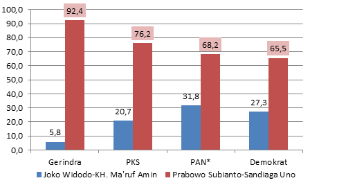2.-Pilihan-Calon-Presiden-Berdasarkan-Latar-Belakang-Responden-Pemilih-Partai_1540196705